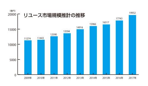 リユース市場規模推計の推移グラフ